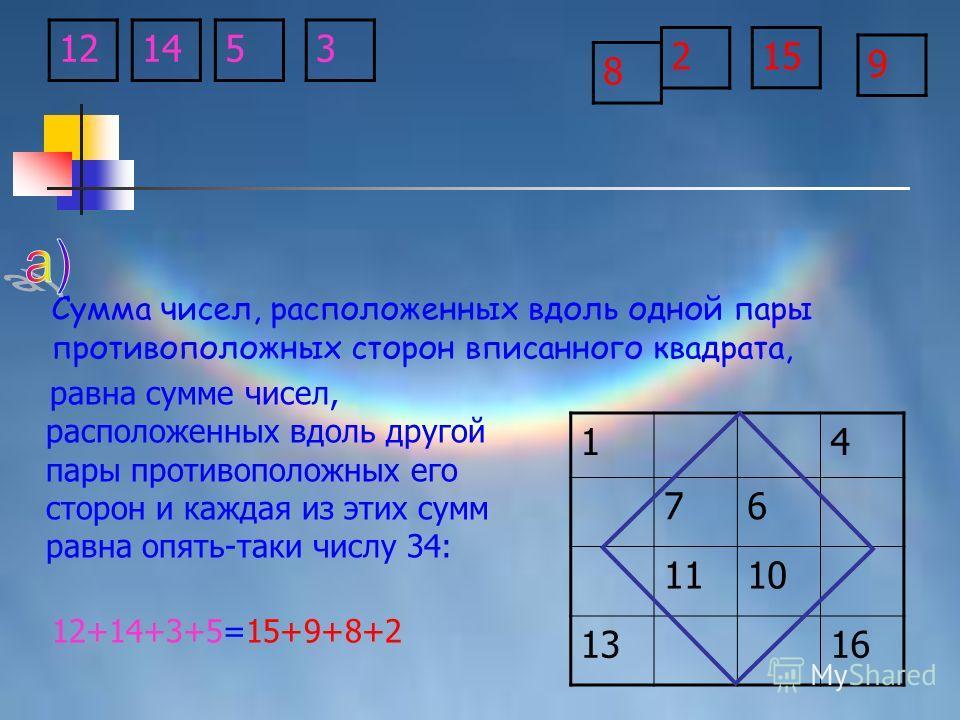 равна сумме чисел, расположенных вдоль другой пары противоположных его сторон и каждая из этих сумм равна опять-таки числу 34: 12+14+3+5=15+9+8+2 14 76 1110 1316 14 2 8 9 1253 15 Сумма чисел, расположенных вдоль одной пары противоположных сторон впис