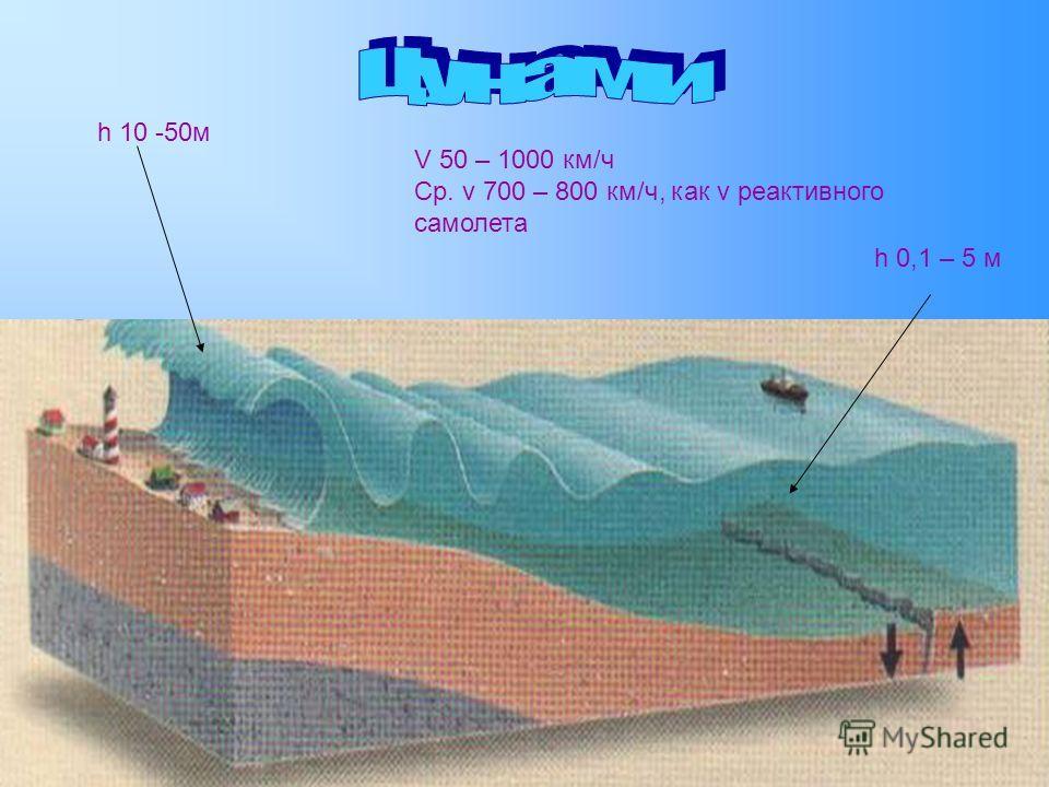 h 0,1 – 5 м h 10 -50м V 50 – 1000 км/ч Ср. v 700 – 800 км/ч, как v реактивного самолета
