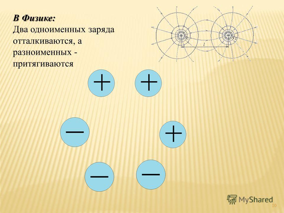 10 В Физике: Два одноименных заряда отталкиваются, а разноименных - притягиваются