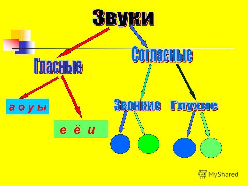 Урок письма в1Вклассе Подготовила: учитель МОУ СОШ50 Егорова Г.Г.