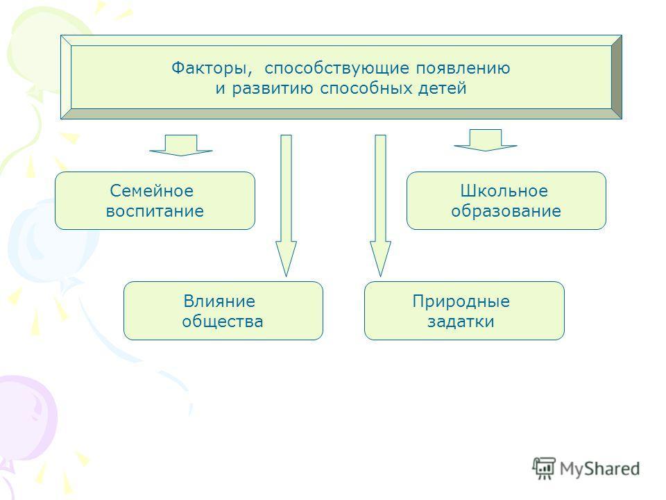 Факторы, способствующие появлению и развитию способных детей Семейное воспитание Школьное образование Влияние общества Природные задатки