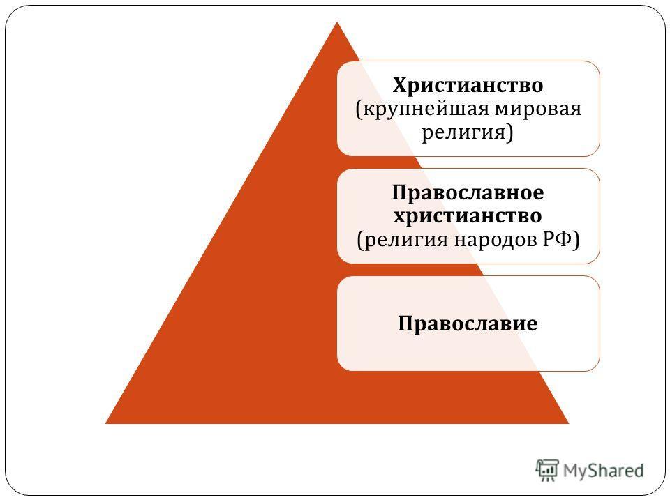 Христианство ( крупнейшая мировая религия ) Православное христианство ( религия народов РФ ) Православие