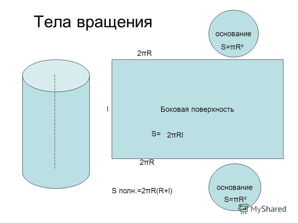 Тела вращения Боковая поверхность основание 2πR2πR 2πR2πR l S=πR² S= 2πRl S полн.=2πR(R+l)