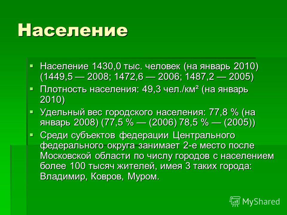Население Население 1430,0 тыс. человек (на январь 2010) (1449,5 2008; 1472,6 2006; 1487,2 2005) Население 1430,0 тыс. человек (на январь 2010) (1449,5 2008; 1472,6 2006; 1487,2 2005) Плотность населения: 49,3 чел./км² (на январь 2010) Плотность насе