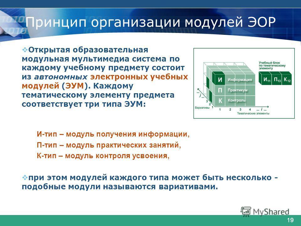 19 Принцип организации модулей ЭОР Открытая образовательная модульная мультимедиа система по каждому учебному предмету состоит из автономных электронных учебных модулей (ЭУМ). Каждому тематическому элементу предмета соответствует три типа ЭУМ: И-тип
