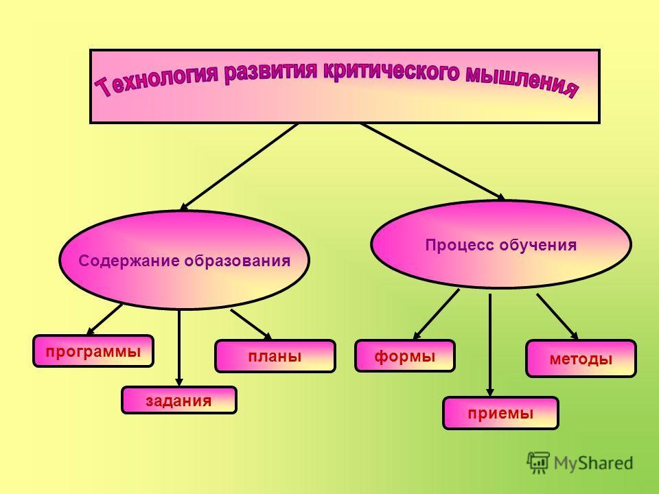 Содержание образования Процесс обучения программы задания планы методы приемы формы