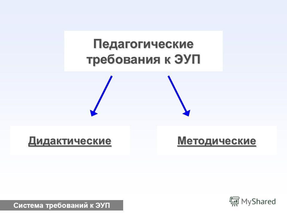 Требования к ЭУП ПедагогическиеХудожественные Система требований к ЭУП