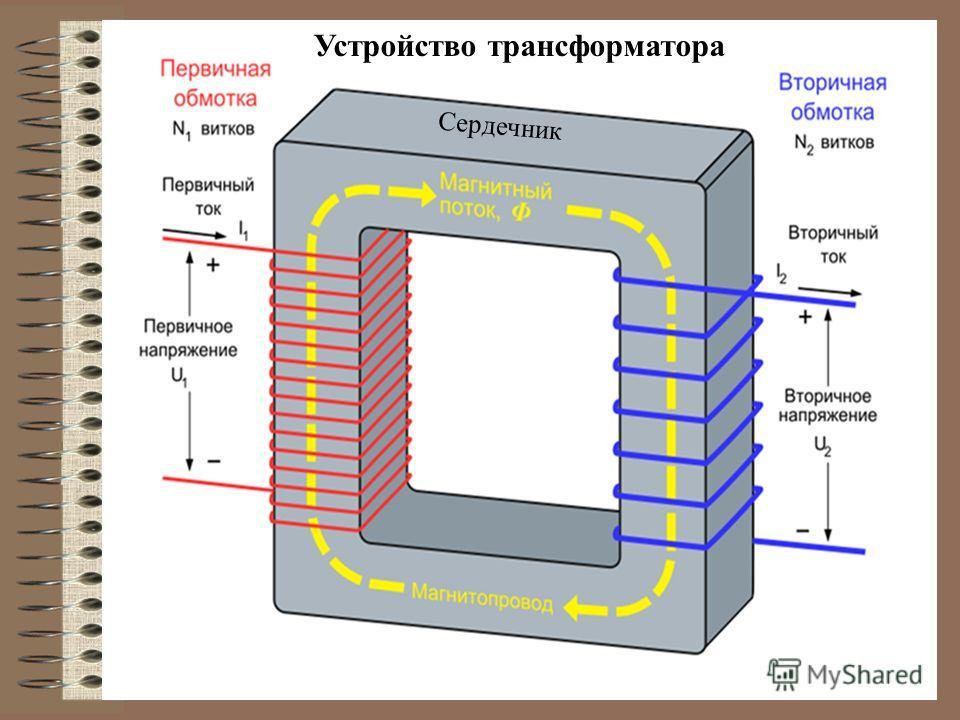 Устройство трансформатора Сердечник