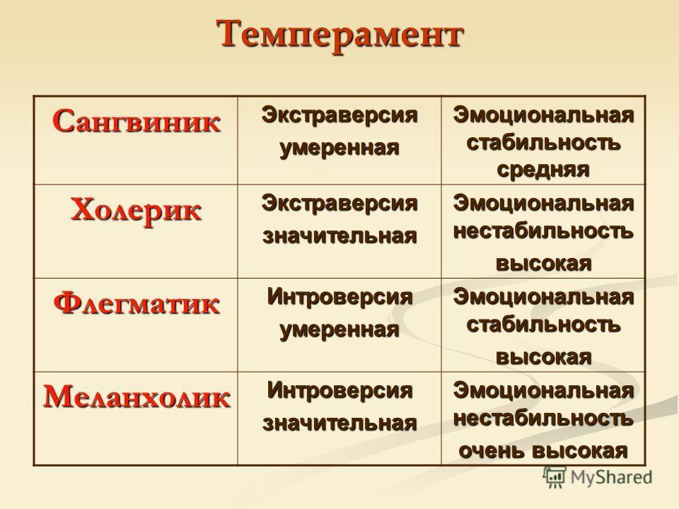 ТемпераментСангвиникЭкстраверсияумеренная Эмоциональная стабильность средняя ХолерикЭкстраверсиязначительная Эмоциональная нестабильность высокая ФлегматикИнтроверсияумеренная Эмоциональная стабильность высокая МеланхоликИнтроверсиязначительная Эмоци