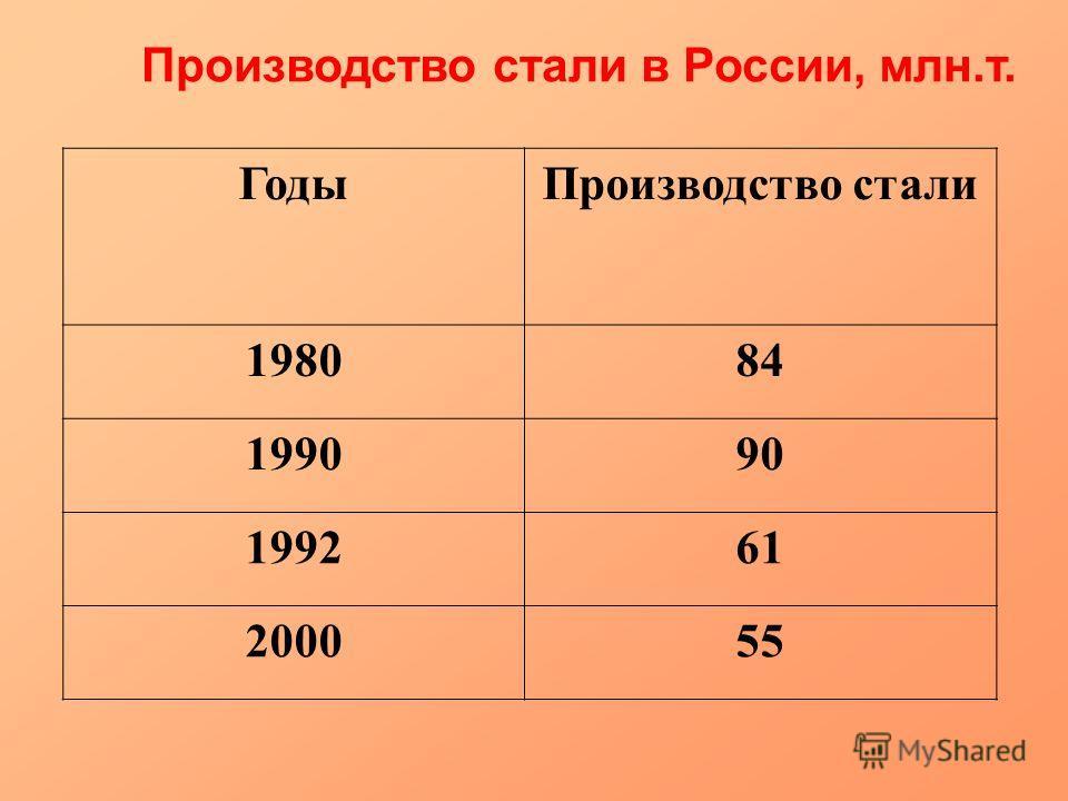 Производство стали в России, млн.т. ГодыПроизводство стали 198084 199090 199261 200055