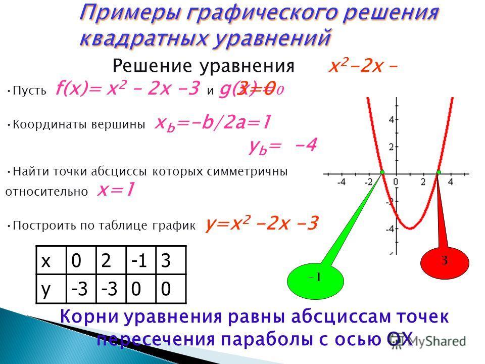Ввести функцию f(x), равную левой части и g(x), равную правой части Построить графики функций y=f(x) и y=g(x) на одной координатной плоскости Отметить точки пересечения графиков Найти абсциссы точек пересечения, сформировать ответ