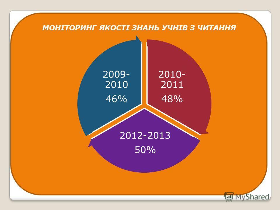 МОНІТОРИНГ ЯКОСТІ ЗНАНЬ УЧНІВ З ЧИТАННЯ 2010- 2011 48% 2012-2013 50% 2009- 2010 46%