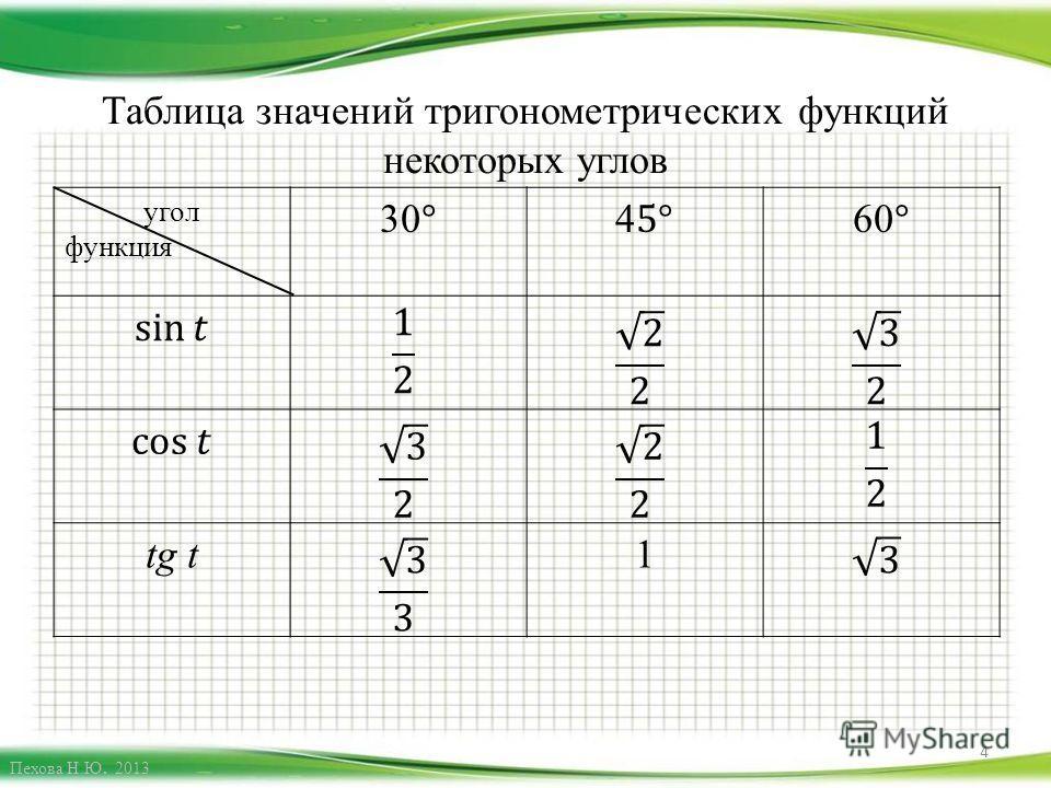 Таблица значений тригонометрических функций некоторых углов угол функция tg t1 4 Пехова Н.Ю. 2013