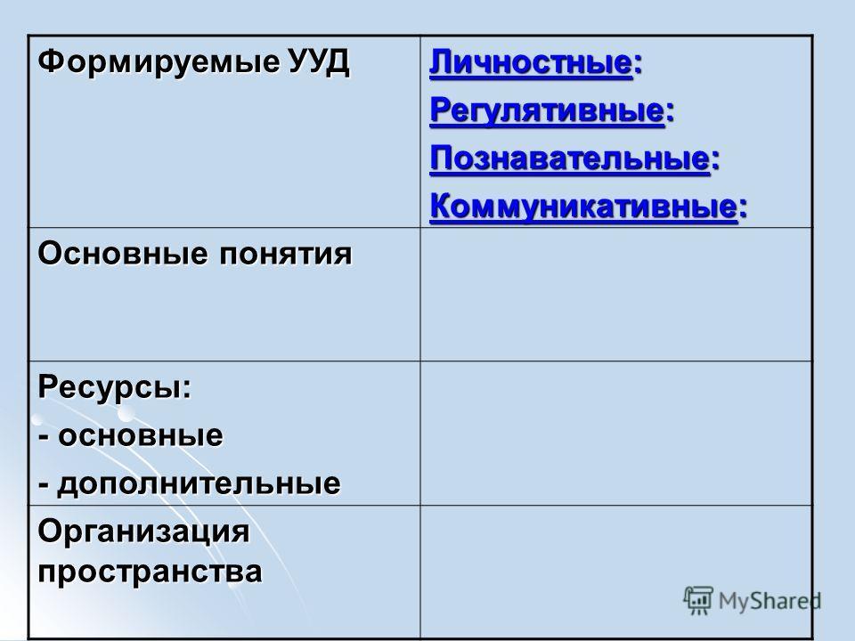 Формируемые УУД Личностные: Регулятивные: Познавательные: Коммуникативные: Основные понятия Ресурсы: - основные - дополнительные Организация пространства