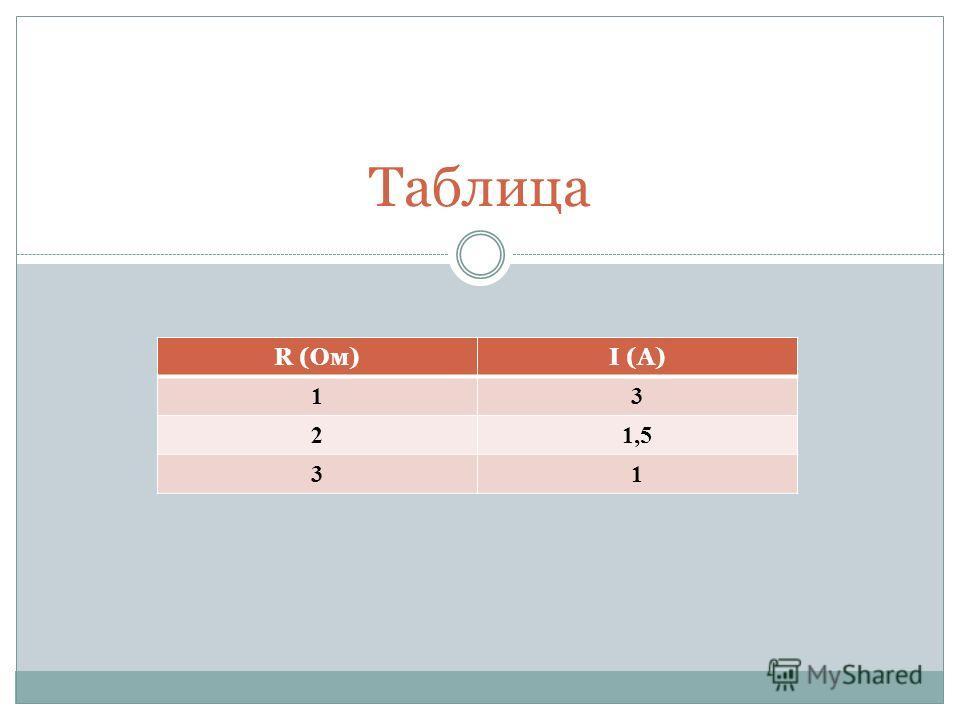 Таблица R (Oм)I (A) 13 21,5 31