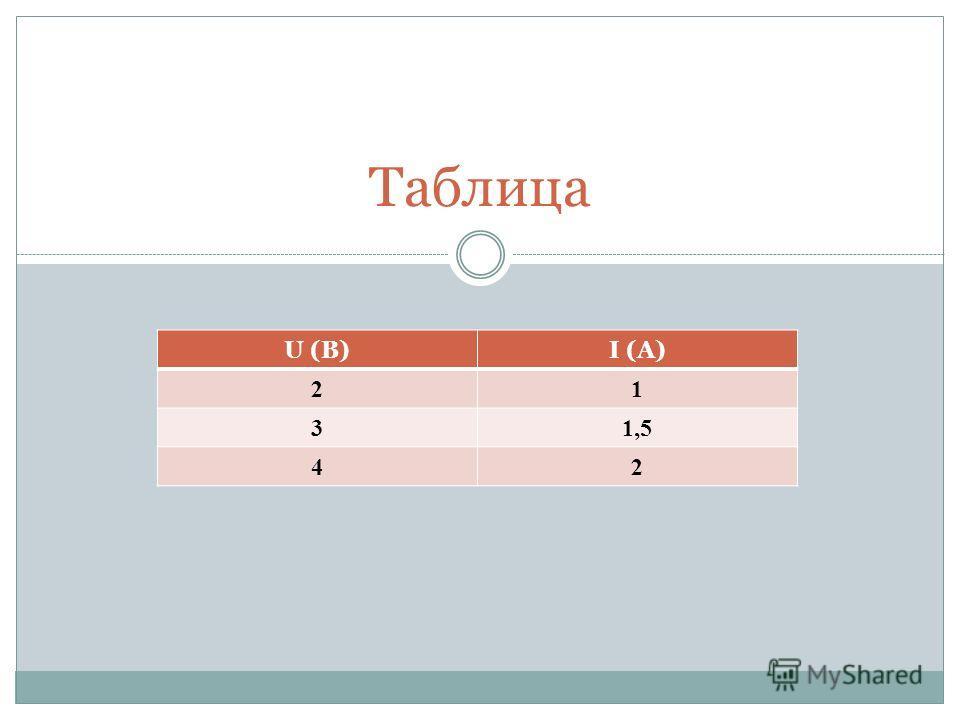 Таблица U (B)I (A) 21 31,51,5 42