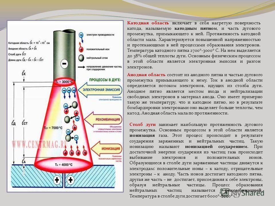 Катодная область включает в себя нагретую поверхность катода, называемую катодным пятном, и часть дугового промежутка, примыкающего к ней. Протяженность катодной области мала. Характеризуется повышенной напряженностью и протекающими в ней процессами