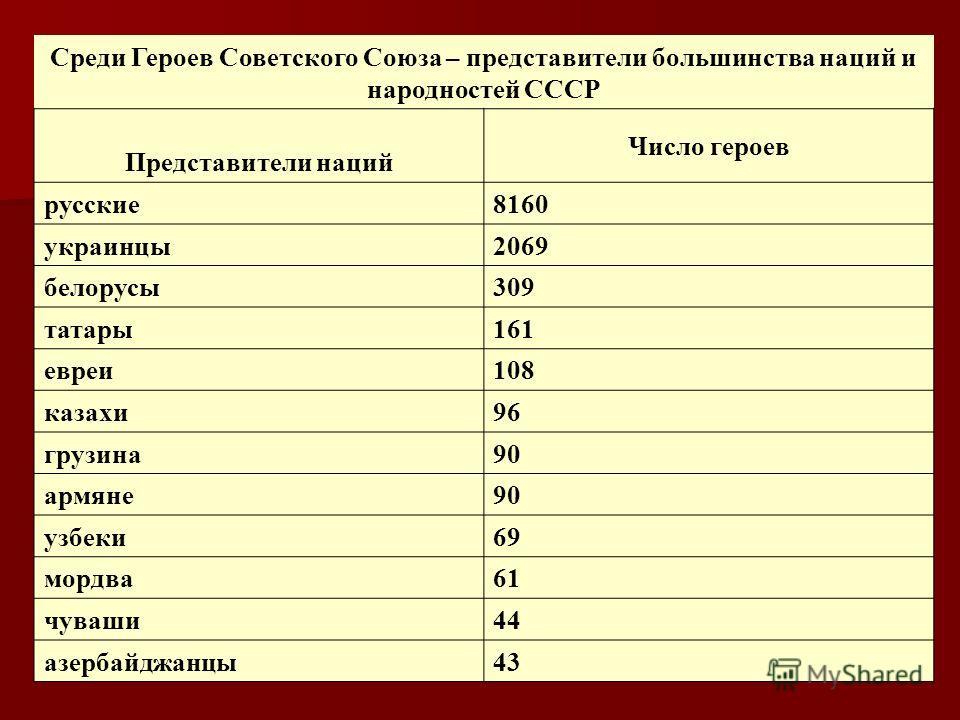 Среди Героев Советского Союза – представители большинства наций и народностей СССР Представители наций Число героев русские8160 украинцы2069 белорусы309 татары161 евреи108 казахи96 грузина90 армяне90 узбеки69 мордва61 чуваши44 азербайджанцы43