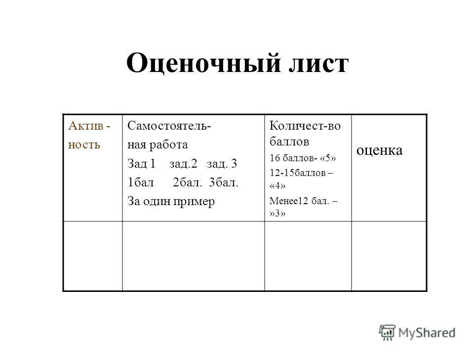 Оценочный лист Актив - ность Самостоятель- ная работа Зад 1 зад.2 зад. 3 1бал 2бал. 3бал. За один пример Количест-во баллов 16 баллов- «5» 12-15баллов – «4» Менее12 бал. – »3» оценка