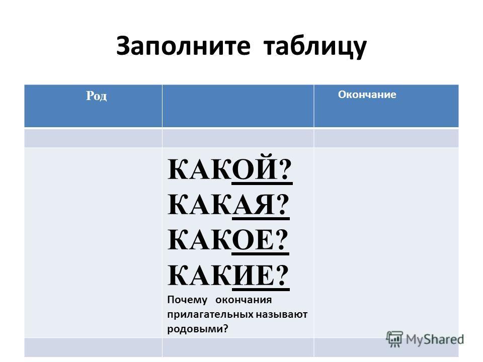 Заполните таблицу Род Окончание КАКОЙ? КАКАЯ? КАКОЕ? КАКИЕ? Почему окончания прилагательных называют родовыми?