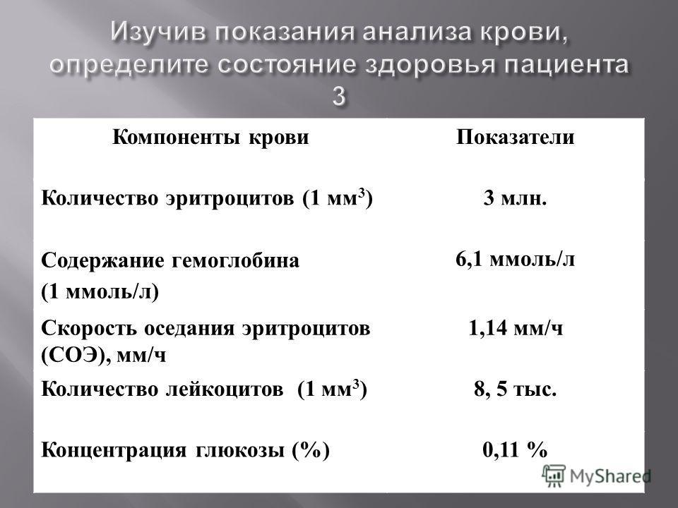 Компоненты кровиПоказатели Количество эритроцитов ( 1 мм 3 ) 3 млн. Содержание гемоглобина (1 ммоль/л) 6,1 ммоль/л Скорость оседания эритроцитов (СОЭ), мм/ч 1,14 мм/ч Количество лейкоцитов ( 1 мм 3 ) 8, 5 тыс. Концентрация глюкозы (%)0,11 %