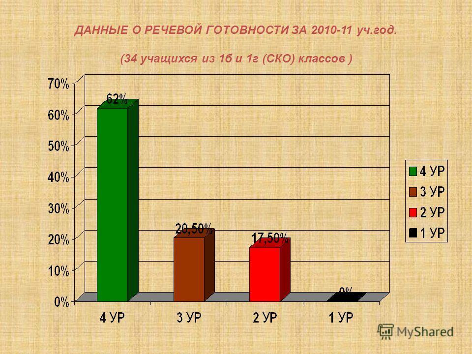 ДАННЫЕ О РЕЧЕВОЙ ГОТОВНОСТИ ЗА 2010-11 уч.год. (34 учащихся из 1б и 1г (СКО) классов )