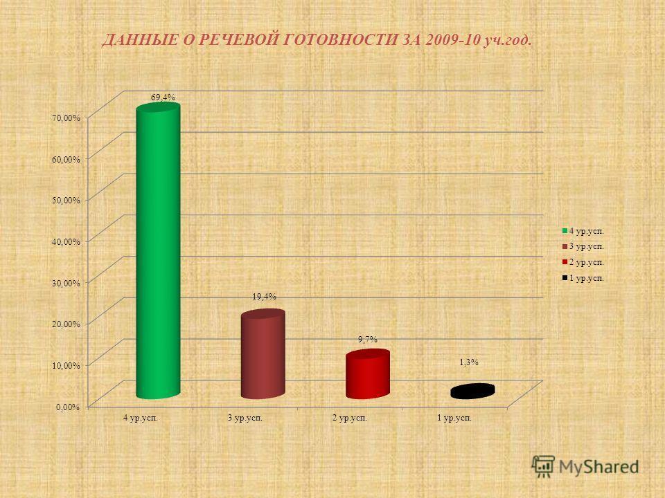ДАННЫЕ О РЕЧЕВОЙ ГОТОВНОСТИ ЗА 2009-10 уч.год.