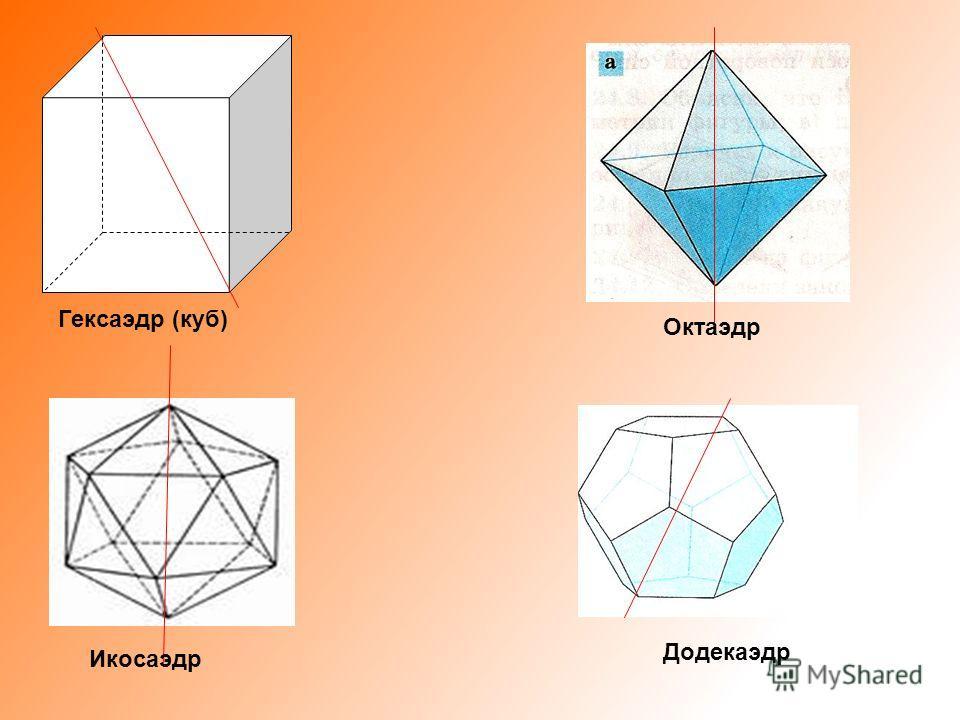 Додекаэдр Икосаэдр Октаэдр Гексаэдр (куб)