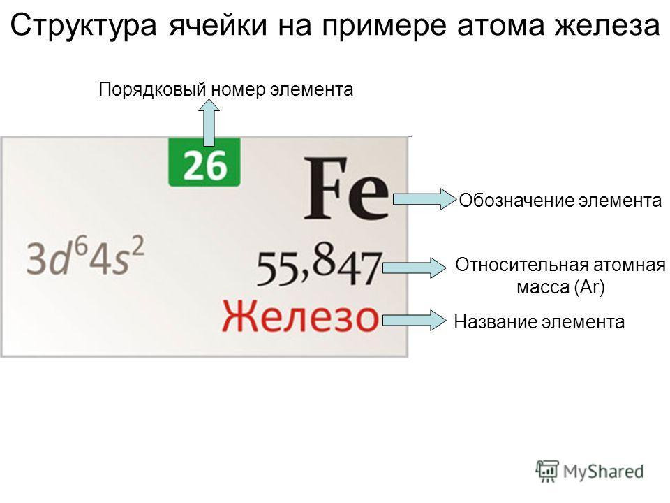 Структура ячейки на примере атома железа Обозначение элемента Порядковый номер элемента Относительная атомная масса (Аr) Название элемента