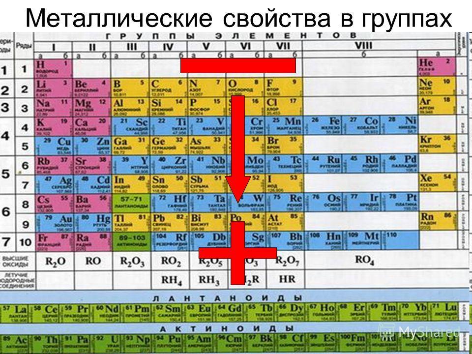 Металлические свойства в группах