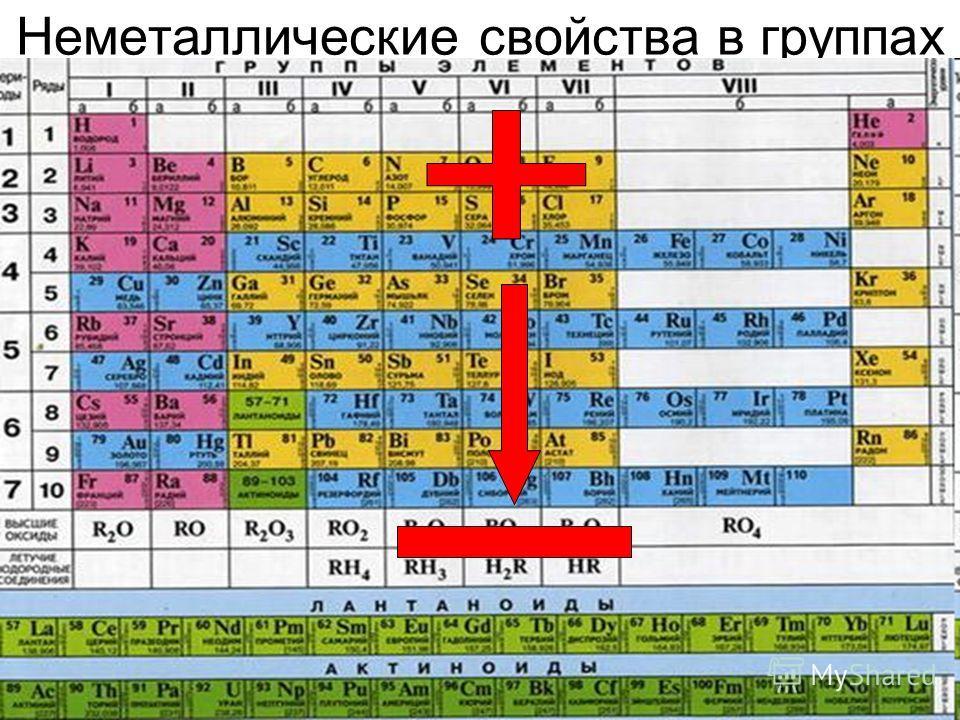 Возрастание неметаллических свойств в таблице менделеева