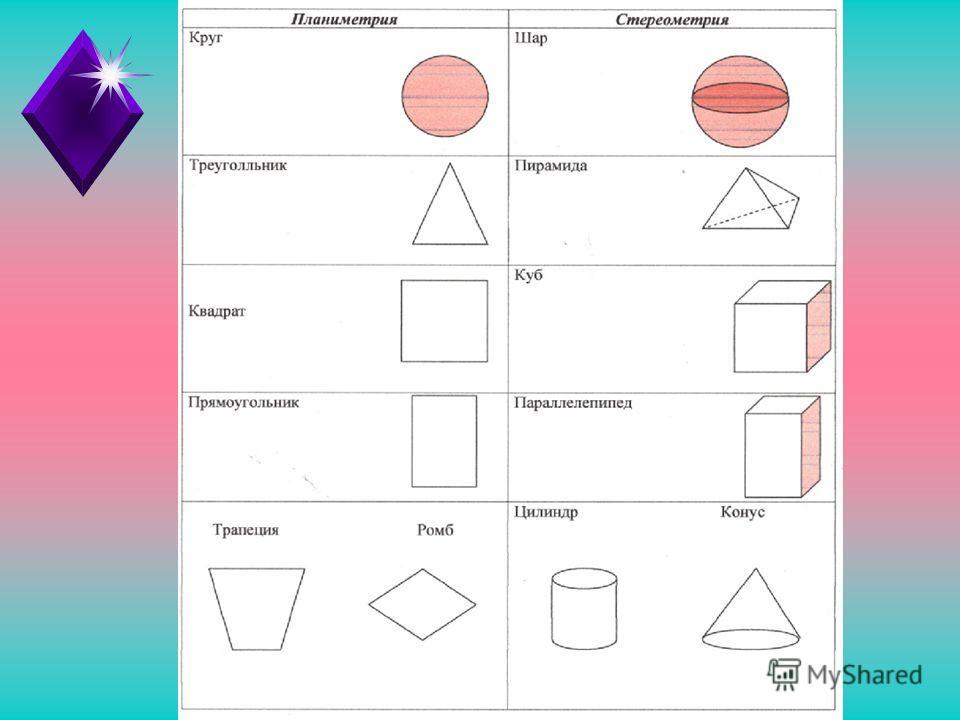 Задание 1 Цилиндр Пирамида Ромб Конус Прямоугольник Треугольник Шар Трапеция Параллелепипед Квадрат Куб Круг