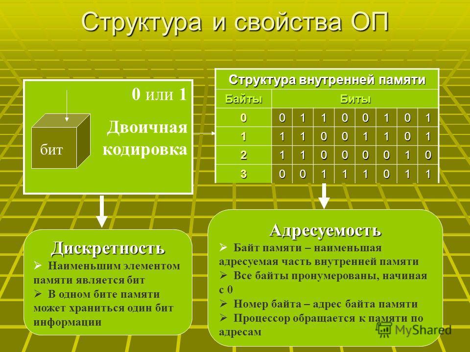 Структура и свойства ОП Дискретность Наименьшим элементом памяти является бит В одном бите памяти может храниться один бит информации Структура внутренней памяти БайтыБиты 001100101 111001101 211000010 300111011 0 или 1 Двоичная кодировка бит Адресуе