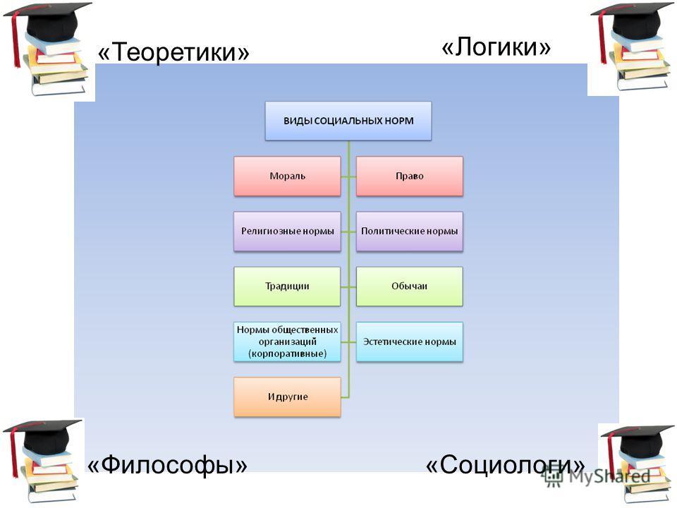 «Теоретики» «Логики» «Философы»«Социологи»