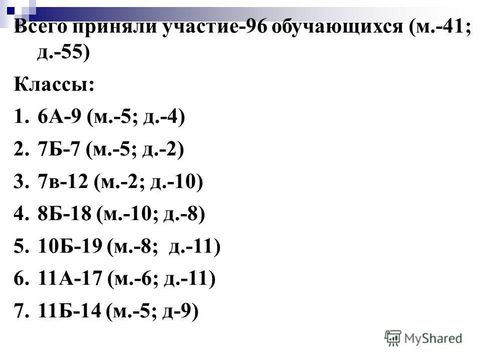 Всего приняли участие-96 обучающихся (м.-41; д.-55) Классы: 1.6А-9 (м.-5; д.-4) 2.7Б-7 (м.-5; д.-2) 3.7в-12 (м.-2; д.-10) 4.8Б-18 (м.-10; д.-8) 5.10Б-19 (м.-8; д.-11) 6.11А-17 (м.-6; д.-11) 7.11Б-14 (м.-5; д-9)