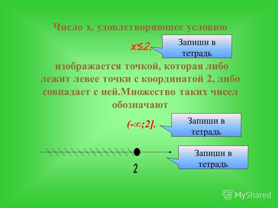 Число х, удовлетворяющее условию -3 х2, изображается точкой, которая либо лежит между точками с координатами –3 и 2, либо совпадает с одной из них. Множество таких чисел обозначают [-3;2]. Запиши в тетрадь