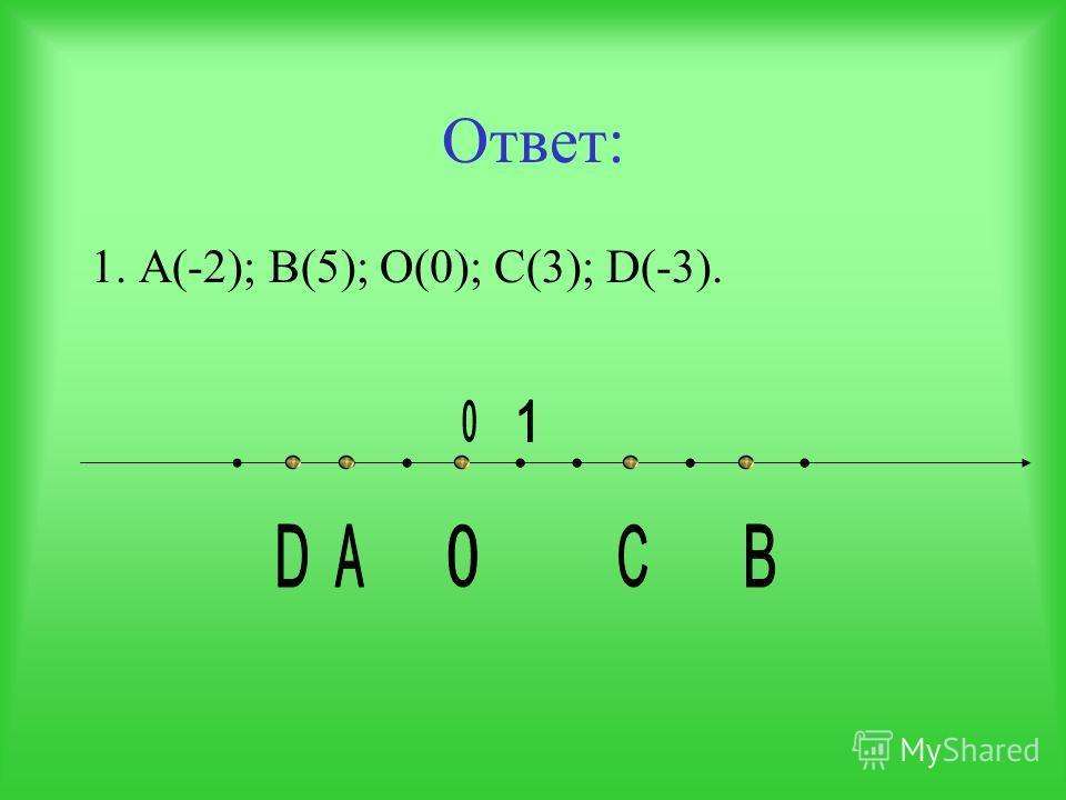 Выполните задание: 1.Отметьте на числовой прямой точки с координатами: А(-2); В(5); О(0); С(5); D(-3).