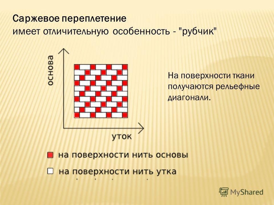 Саржевое переплетение имеет отличительную особенность - рубчик На поверхности ткани получаются рельефные диагонали.