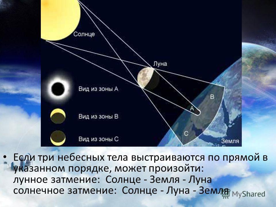 Если три небесных тела выстраиваются по прямой в указанном порядке, может произойти: лунное затмение: Солнце - Земля - Луна солнечное затмение: Солнце - Луна - Земля