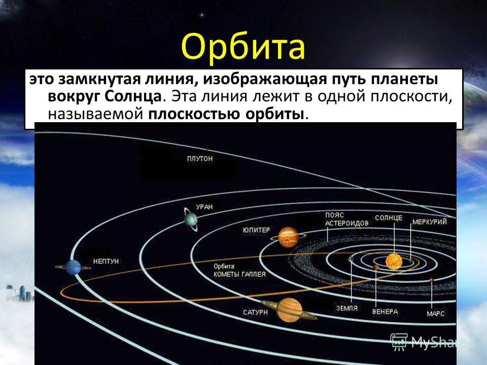 Орбита это замкнутая линия, изображающая путь планеты вокруг Солнца. Эта линия лежит в одной плоскости, называемой плоскостью орбиты.