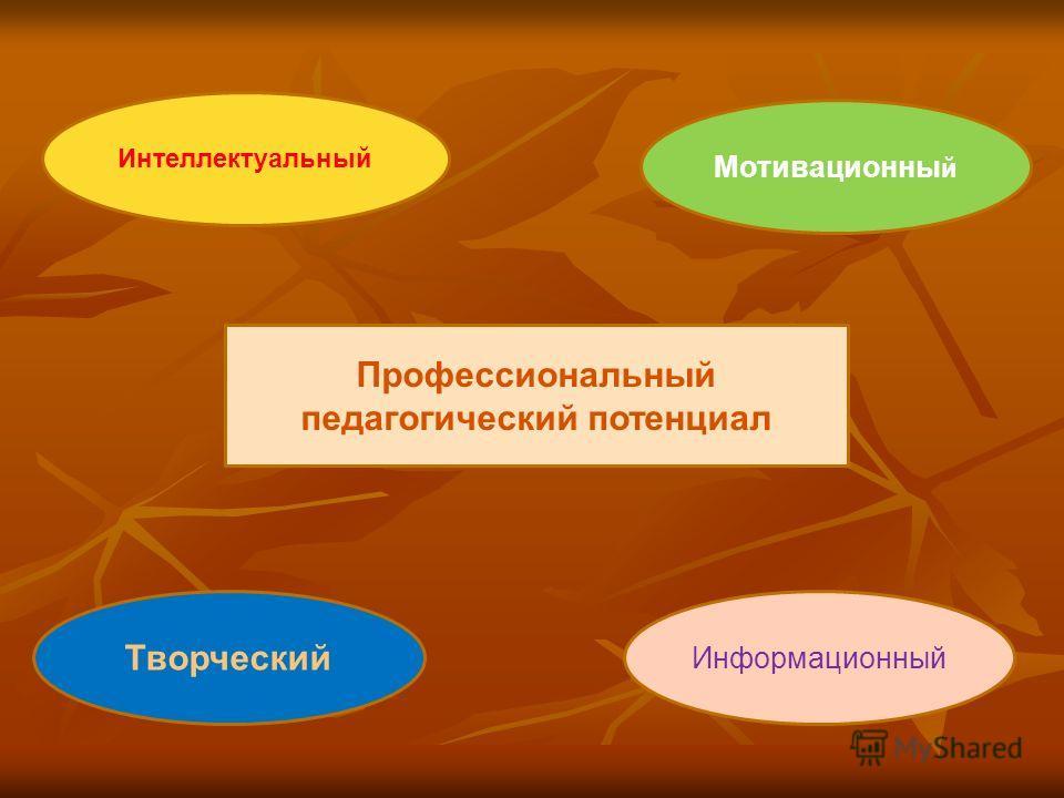 Профессиональный педагогический потенциал Интеллектуальный Творческий Информационный Мотивационны й