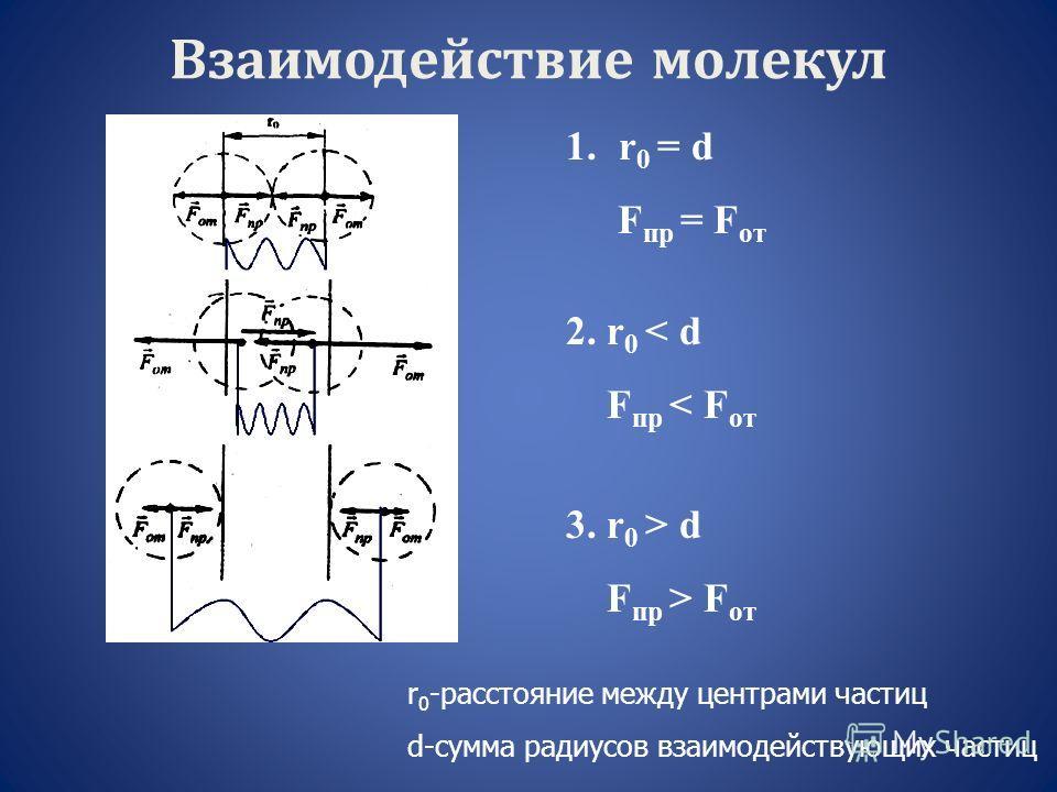 Взаимодействие молекул 1.r 0 = d F пр = F от 2. r 0 < d F пр < F от 3. r 0 > d F пр > F от r 0 -расстояние между центрами частиц d-сумма радиусов взаимодействующих частиц