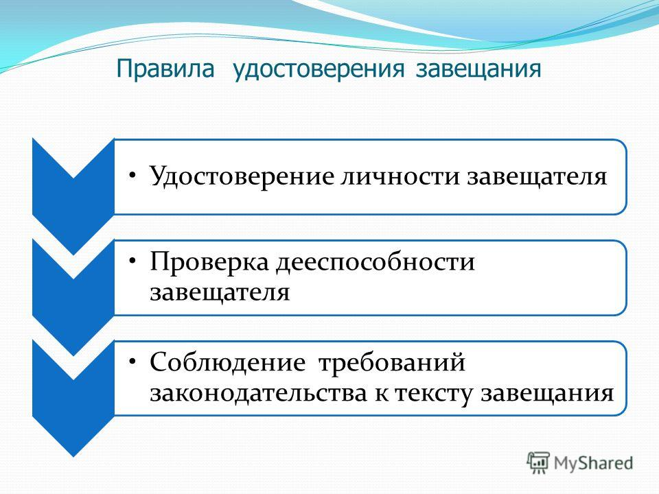 Правила удостоверения завещания Удостоверение личности завещателя Проверка дееспособности завещателя Соблюдение требований законодательства к тексту завещания