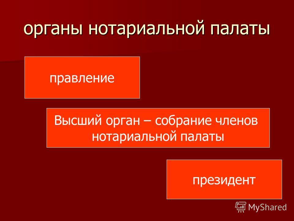 органы нотариальной палаты правление Высший орган – собрание членов нотариальной палаты президент