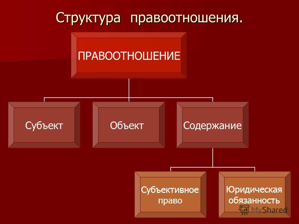 Структура правоотношения. ПРАВООТНОШЕНИЕ СубъектОбъект Содержание Субъективное право Юридическая обязанность