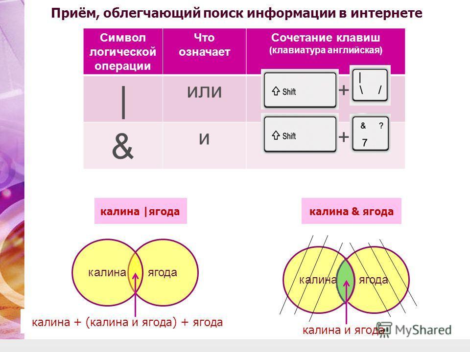 Символ логической операции Что означает Сочетание клавиш (клавиатура английская) | или + & и + ягодакалина калина + (калина и ягода) + ягода калина |ягодакалина & ягода калина и ягода ягодакалина Приём, облегчающий поиск информации в интернете