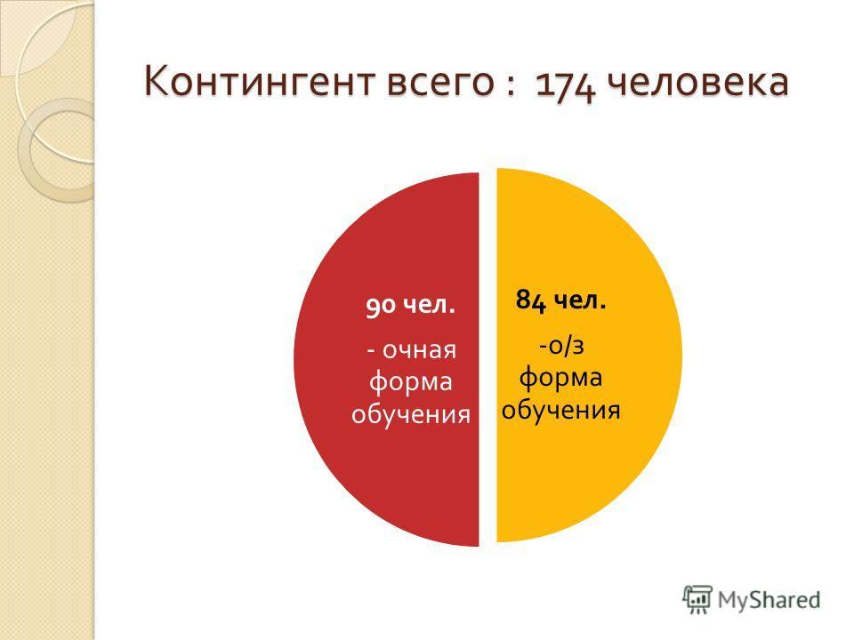 Контингент всего : 174 человека 84 чел. - о / з форма обучения 90 чел. - очная форма обучения