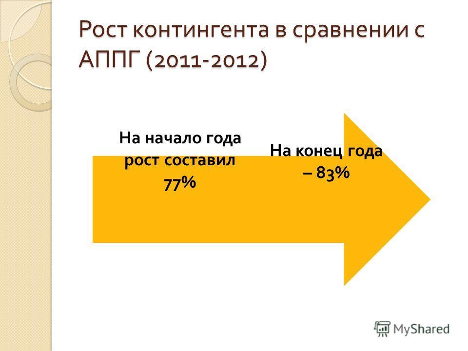 Рост контингента в сравнении с АППГ (2011-2012) На конец года – 83% На начало года рост составил 77%