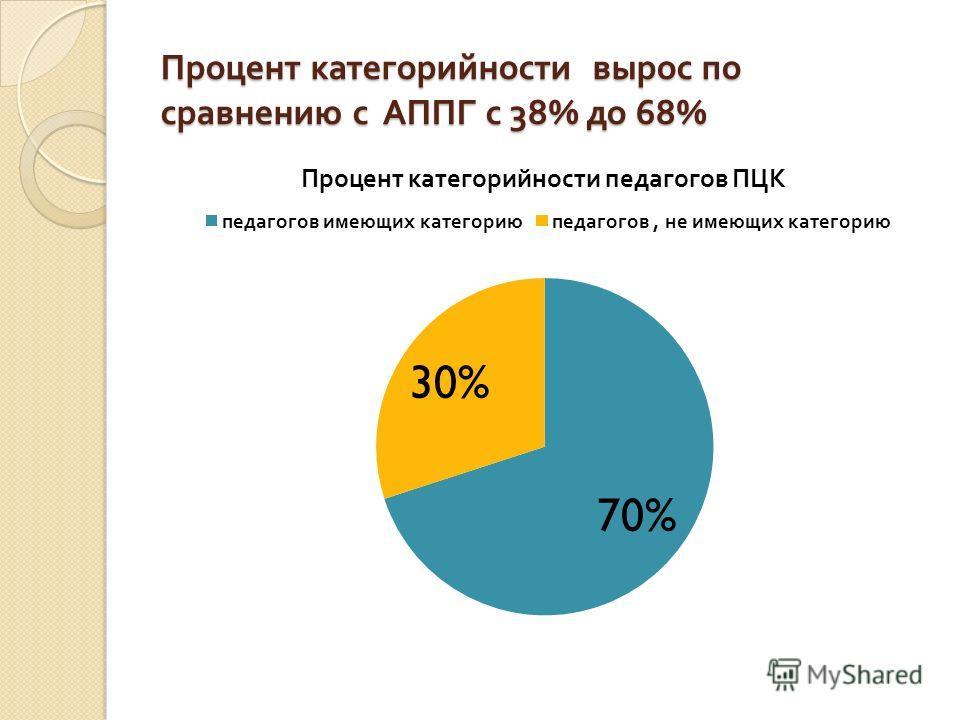 Процент категорийности вырос по сравнению с АППГ с 38% до 68%
