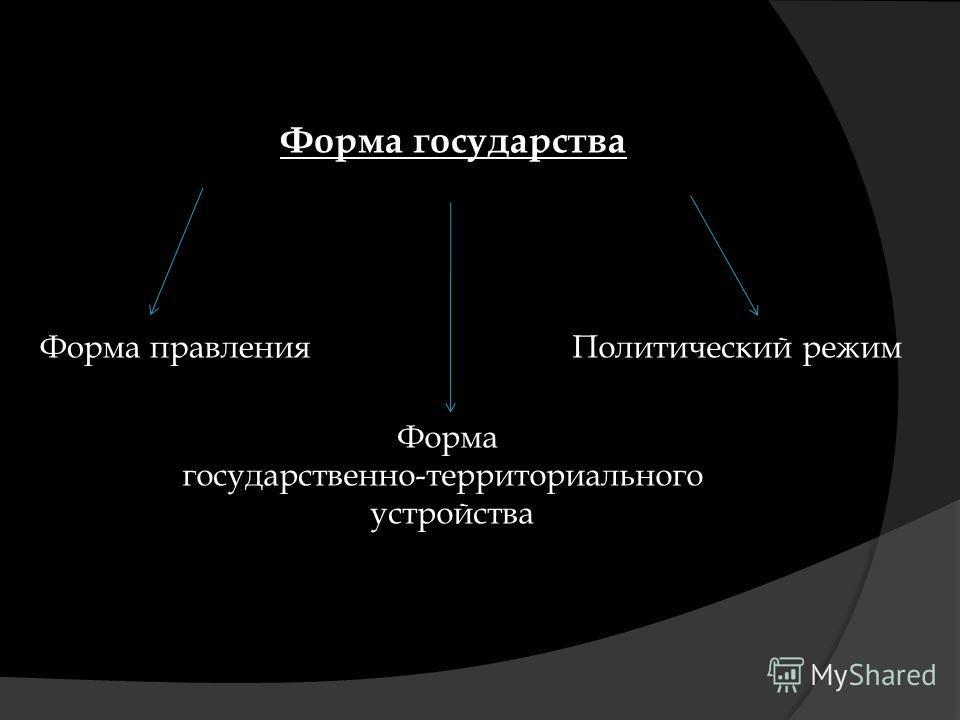 Форма государства Форма правления Форма государственно-территориального устройства Политический режим